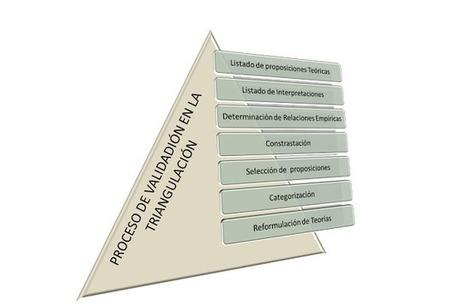 Epistemología e Investigación: De la Creatividad a la Innovación: TRIANGULACIÓN   Matematicas   Scoop.it
