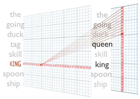 ThisPlusThat: A Search Engine That Lets You 'Add' Words as Vectors   EEDSP   Scoop.it