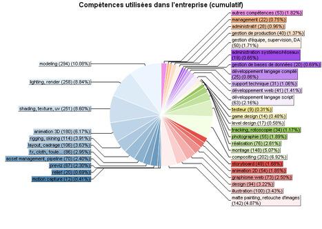 Résultat du sondage sur les métiers liés à l'infographie   Social 3dvf   Infographie 3D   Scoop.it