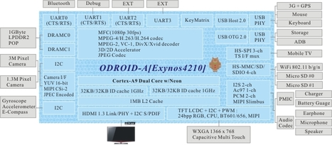 Tablet Reference Design based on Samsung Exymos 4210 | Embedded Software | Scoop.it