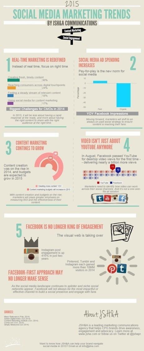 Tendances du Social Media Marketing en 2015 [Infographie] #SMO #Facebook | L'E-Réputation | Scoop.it