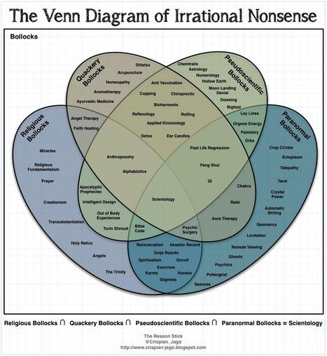 The Reason Stick: The Venn Diagram of Irrational Nonsense | The Atheism News Magazine | Scoop.it