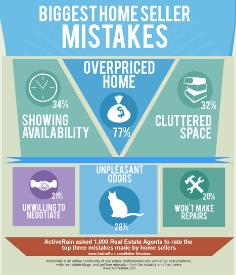 Omaha Real Estate - Biggest Home Seller Mistakes | Omaha Market News | Scoop.it