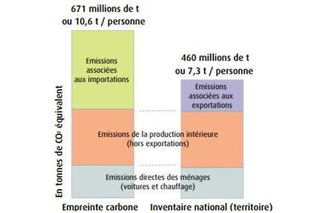 Les émissions de CO2 «cachées» des Français | Ecologie & société | Scoop.it