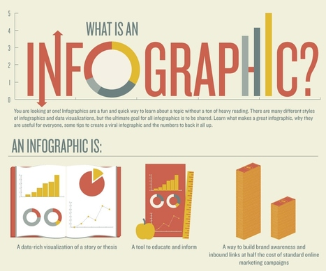 Ways to Teach Using Infographics | Visual*~*Revolution | Scoop.it