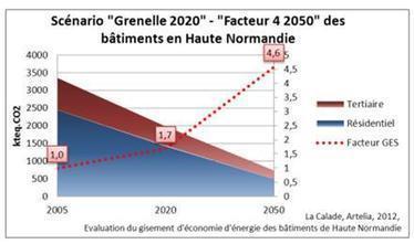 La performance énergétique des bâtiments haut-normands étudiée à la loupe ! | BATIMENT DURABLE Haute Normandie | DD Haute-Normandie | Scoop.it