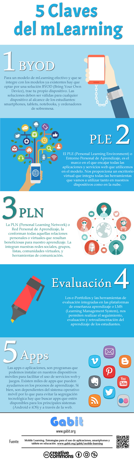 [infografía] 5 claves del mLearning | Francophonie | Scoop.it