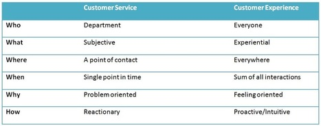 The Difference Between Customer Service and the Customer Experience | digitalNow | Scoop.it