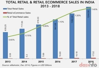 Inventory Forecasting: online retail vs brick and mortar retail gap in India | Search and Social Web | Scoop.it