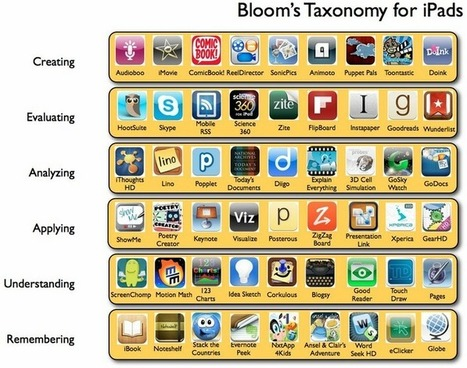 Taxonomía de Bloom para iPad | Educando-nos | Scoop.it