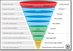 Book sales funnel | Write Creative Network | Business Models | Scoop.it