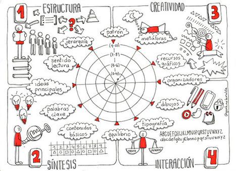 Evaluar mapas visuales con rúbricas visuales | RECURSOS AULA | Scoop.it