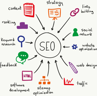 What Are The Benefits of SEO Services for Online Websites | Outsource Ecommerce Product Upload Services to Gtechwebindia.com | Scoop.it