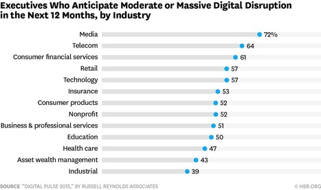 The Industries That Are Being Disrupted the Most by Digital | Organisation Development | Scoop.it