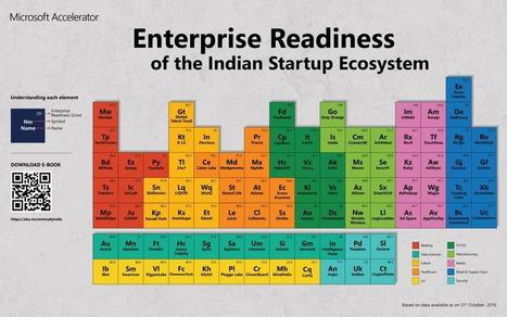 Microsoft Accelerator - Enterprise Readiness of Indian Startup Ecosystem [Report]   Digital transformation in FSI   Scoop.it