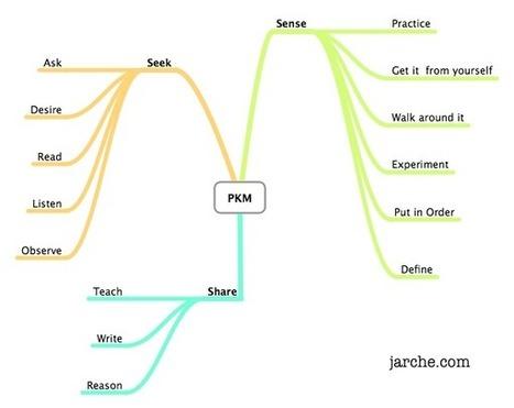 Sense-making in practice | Harold Jarche | The Ischool library learningland | Scoop.it