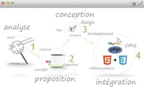 Agence de création sites web Tunisie - Bizerte | Cours informatique word, excel, programmation PDF | Scoop.it