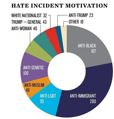 Hate Crimes Spike After the Election - Sociological Images | gender issues - human rights | Scoop.it