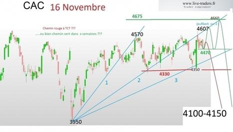 #cac : un répit ? | plans de trading  sur CAC et DAX | Scoop.it