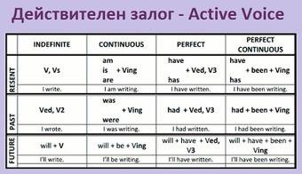 Таблици за всички форми на действителен залог. | Английски език. | Scoop.it