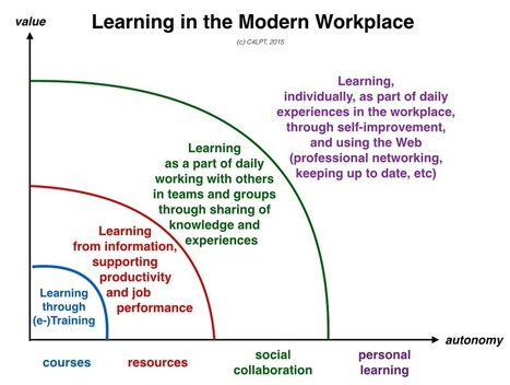 Jane Hart: Learning in the Modern Workplace - it's more than (e-)Training | Lifelong and Life-Wide Learning | Scoop.it