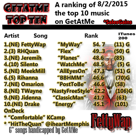 "GetAtMe TopTen 8/2/2015 Fetty Wap's ""MY WAY"" takes #1.... (this guy is no joke) 
