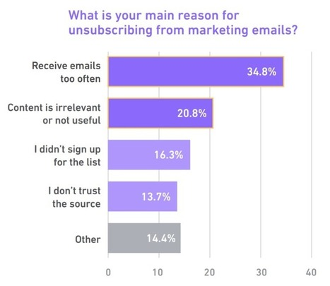 New Research Sheds Light on Marketing Email Engagement Trends | KoMarketing | Education and Training, Industry engagement | Scoop.it