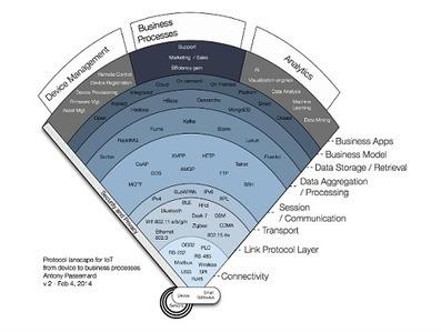 [slides] #M2M #IoT Communications | @ThingsExpo @Citrix #RTC #WebRTC | @ThingsExpo | Desktop transformation | Scoop.it