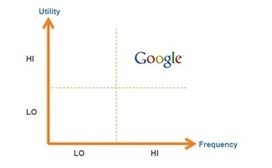 Can Facebook Graph Search Disrupt the Google Habit? | Search Smarter with Google : news, comparisons, whatever | Scoop.it