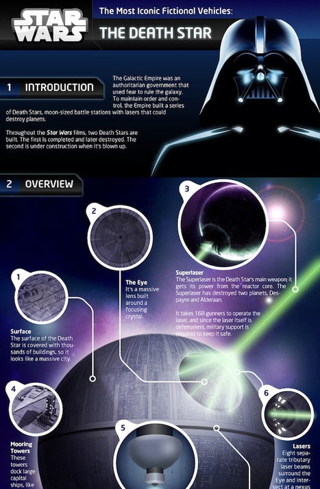 The Most Iconic Fictional Vehicle: The Death Star [Infographic] | Infographics | Scoop.it