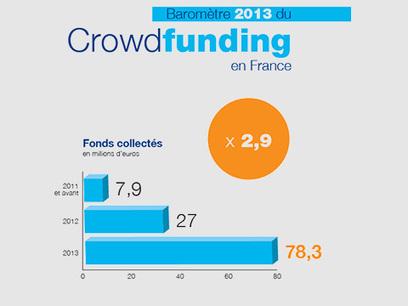 Crowdfunding : les financements collectés ont presque triplé en 2013 | generosite-associations | Scoop.it