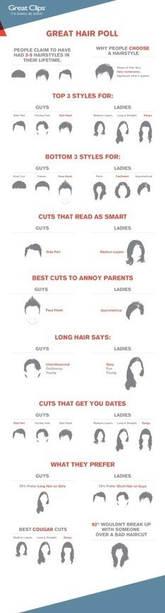 Local survey reveals greatest/worst hairstyles of all time ... | Hairstyles Weston | Scoop.it