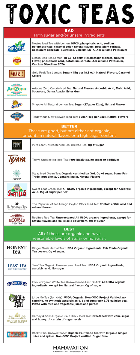 Iced Tea Brands: Better, Best and Toxic | Nutrition Today | Scoop.it