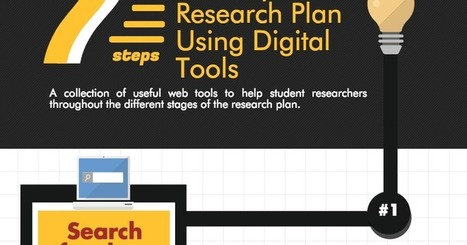 7 passi per realizzare un progetto di ricerca con strumenti digitali - 7 Steps to Do Academic Research Using Digital Technologies | Teaching and Learning English through Technology | Scoop.it