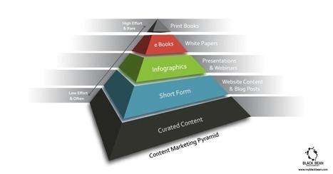 content_marketing_3.png (PNG Image, 842×439 pixels)   Content curation   Scoop.it