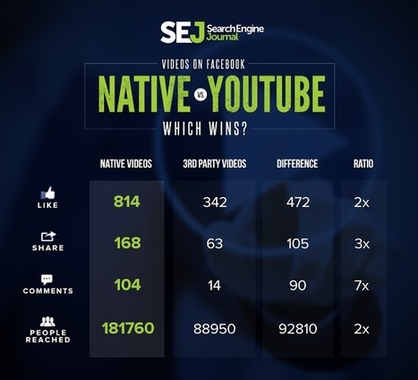 Study: Native ads have broader reach on Facebook | Social media news | Scoop.it