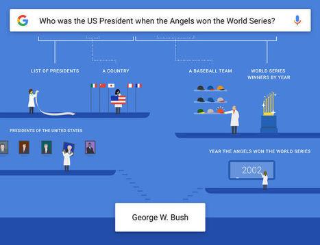 Google sait maintenant répondre aux questions les plus complexes   Web 2.0 en bibliothèque...ou ailleurs !   Scoop.it