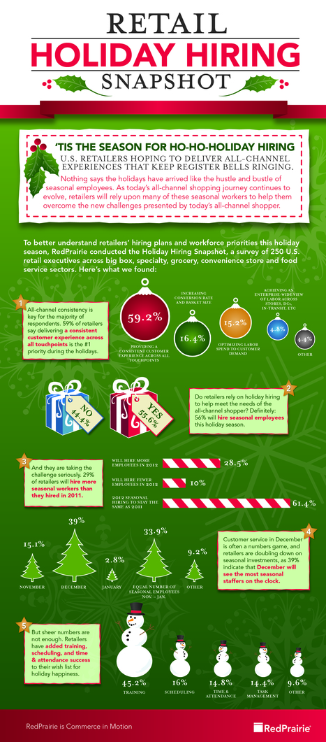 Holiday Hiring Snapshot 2012 | Visual.ly | RedPrairie is Commerce in Motion | Scoop.it
