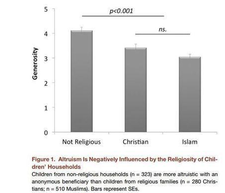 Les enfants non religieux sont plus altruistes que ceux élevés dans ... - Le Monde   Faits de société   Scoop.it
