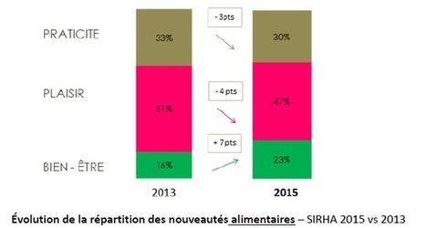 Le Sirha révèle les 3 grandes tendances et les 6 territoires d'innovation 2015 | SNACKING.FR | Actu Boulangerie Patisserie Restauration Traiteur | Scoop.it