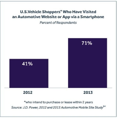 Things Every Automotive Dealer Should Know about the Mobile Shopper - Digital Marketing for Automotive Dealerships | Pro Auto Manager Blog | Auto Management Websites for Used Car Dealers in Canada | Scoop.it