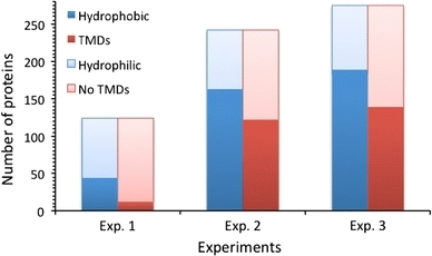 """Hot standards"" for the thermoacidophilic arch... [Extremophiles. 2010] - PubMed - NCBI 