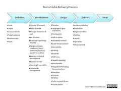 L'expérience transmedia storytelling en schemas   Culture(s) transmedia   Scoop.it