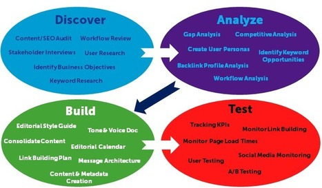 The Definitive Guide To Marketing Analytics | CustDev: Customer Development, Startups, Metrics, Business Models | Scoop.it