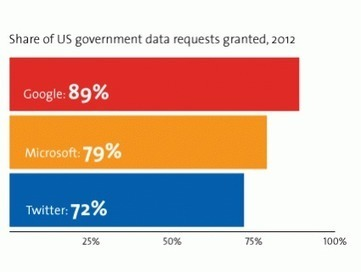 Here's How Often Google and Facebook Say Yes to Government Snoops | Global Politics - Yemen | Scoop.it