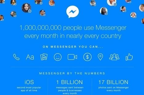 Facebook Messenger fête son premier Milliard d'utilisateurs mensuels | Chiffres et infographies | Scoop.it