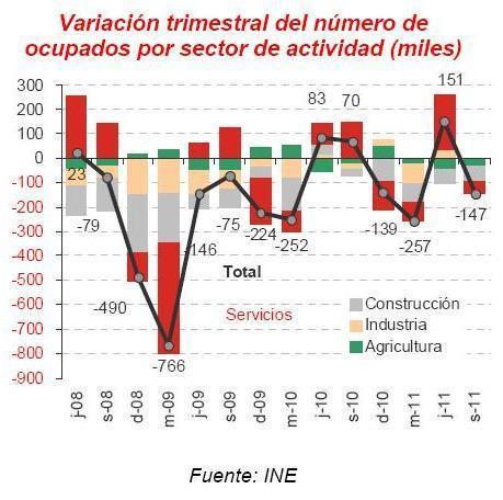 El parón de la construcción llevará al paro a otros 70.000 trabajadores de octubre a diciembre 2011 - Inmodiario   Administración   Scoop.it