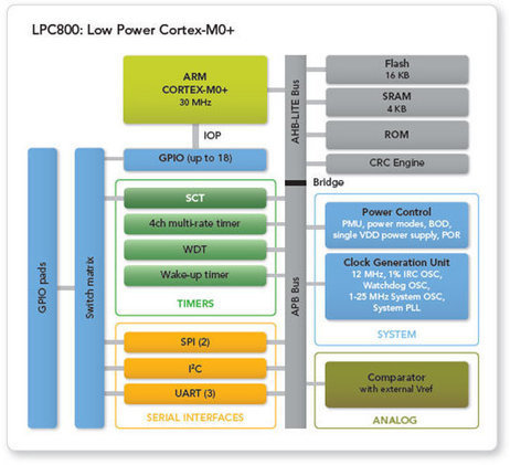 NXP Launches Cortex M0+ LPC800 MCU and $15 LPC812-LPCXpresso Board | Embedded Systems News | Scoop.it