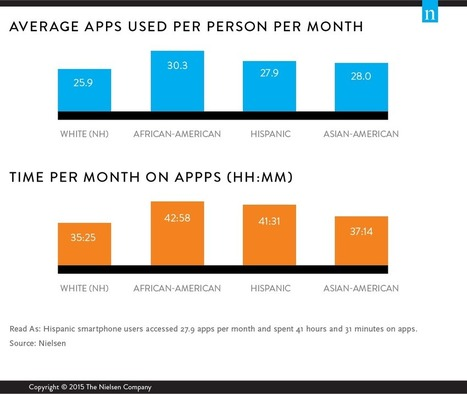 So Many Apps, So Much More Time for Entertainment | Collaborative marketing | Scoop.it