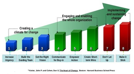 Successful Change #Management Models | #HR #RRHH Making love and making personal #branding #leadership | Scoop.it